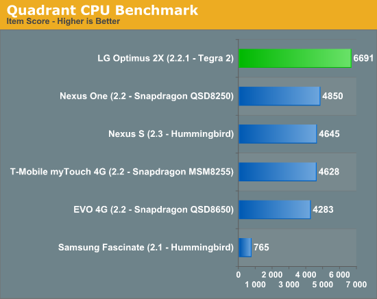 Quadrant CPU Benchmark