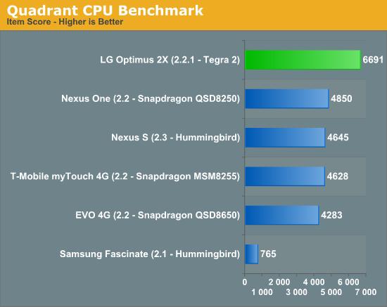 Quadrant CPU Benchmark