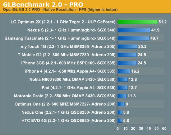 GLBenchmark 2.0—PRO