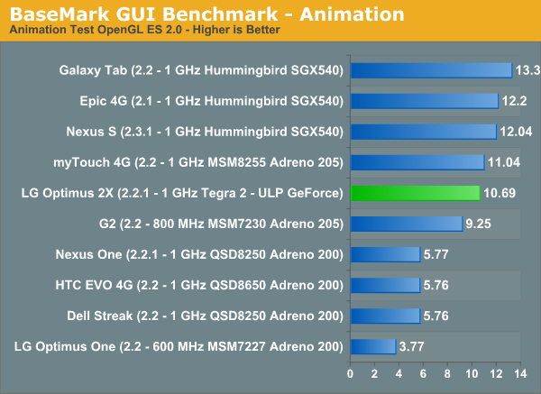 BaseMark GUI Benchmark—Animation