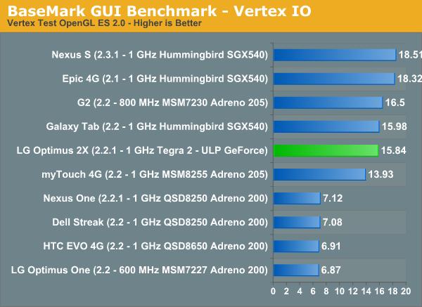 BaseMark GUI Benchmark—Vertex IO