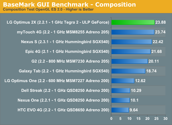 BaseMark GUI Benchmark—Composition