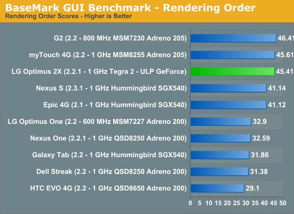 BaseMark GUI Benchmark—Rendering Order