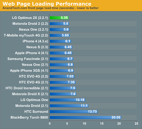 Web Page Loading Performance