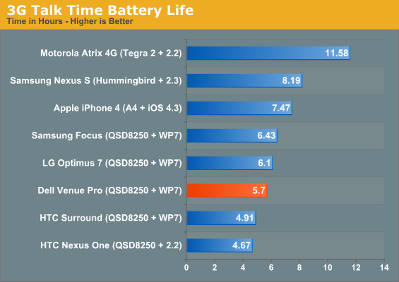 3G Talk Time Battery Life
