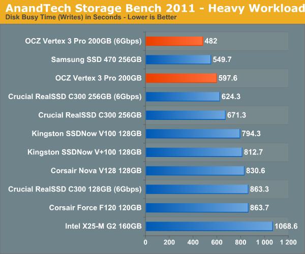 AnandTech Storage Bench 2011 - Heavy Workload