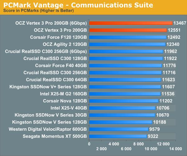 PCMark Vantage - Communications Suite