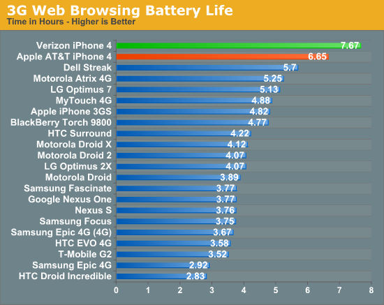 3G Web Browsing Battery Life