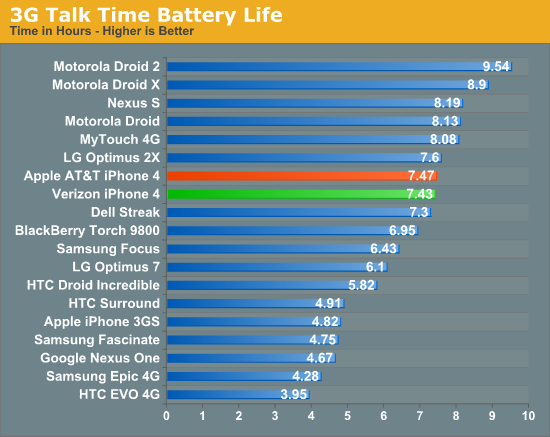 Battery Life and Conclusion - Verizon iPhone 4: Thoroughly ...