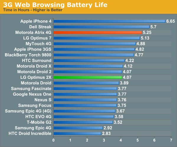 Image Result For Which Smartphone Has The Longest Battery Life