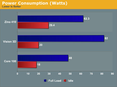 Power Consumption (Watts)