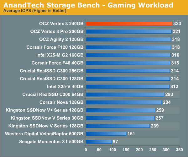 AnandTech Storage Bench - Gaming Workload