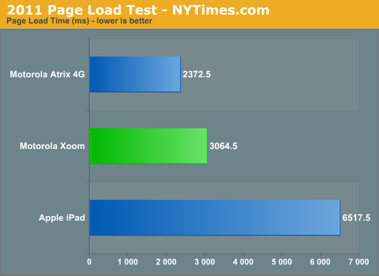 2011 Page Load Test - NYTimes.com