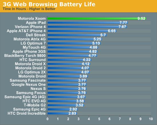 3G Web Browsing Battery Life