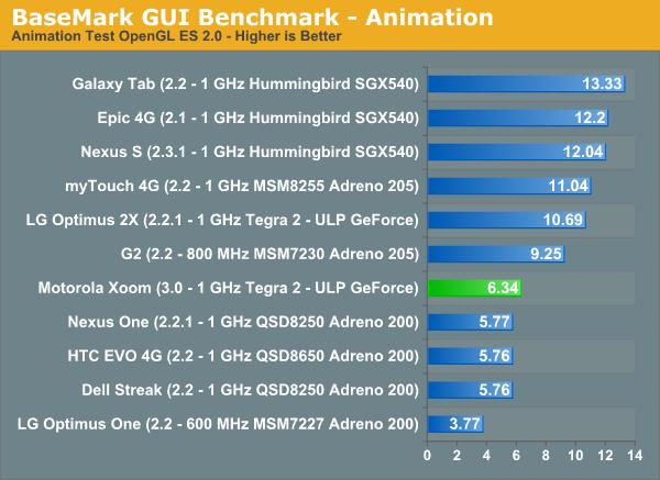 BaseMark GUI Benchmark - Animation