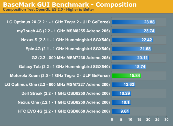 BaseMark GUI Benchmark - Composition
