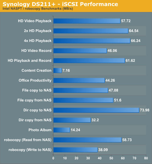 iSCSI Performance - Synology DS211+ SMB NAS Review