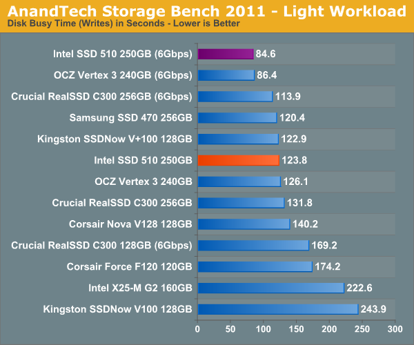 AnandTech Storage Bench 2011 - Light Workload