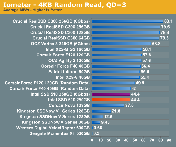 Iometer - 4KB Random Read, QD=3