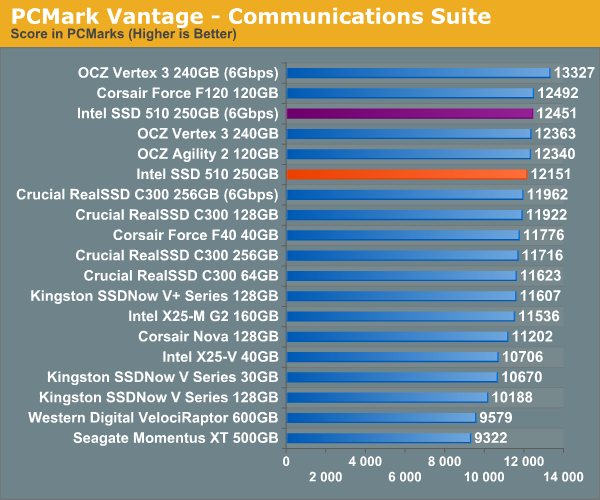 PCMark Vantage - Communications Suite