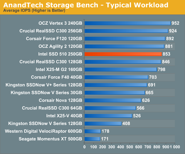 AnandTech Storage Bench - Typical Workload