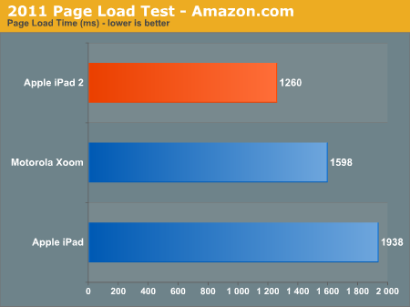 2011 Page Load Test - Amazon.com