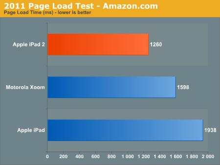 2011 Page Load Test - Amazon.com