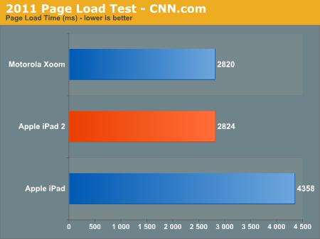 2011 Page Load Test - CNN.com