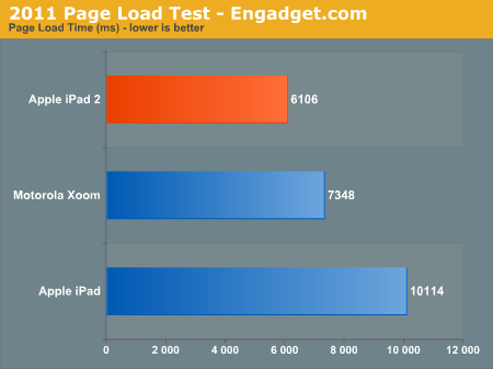 2011 Page Load Test - Engadget.com