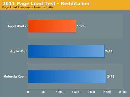 2011 Page Load Test - Reddit.com