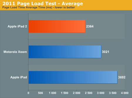 2011 Page Load Test - Average