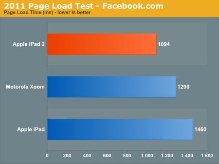 2011 Page Load Test - Facebook.com