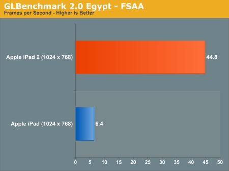 GLBenchmark 2.0 Egypt - FSAA