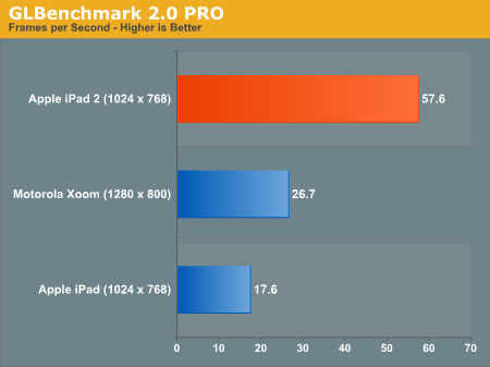 GLBenchmark 2.0 PRO