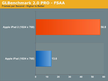 GLBenchmark 2.0 PRO - FSAA