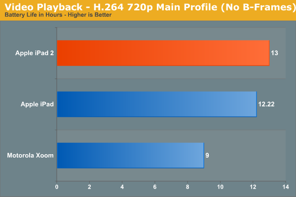 Video Playback - H.264 720p Main Profile (No B-Frames)
