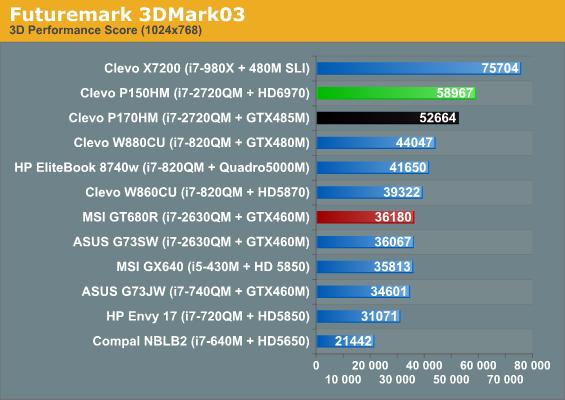 Futuremark 3DMark03