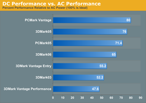 DC Performance vs. AC Performance