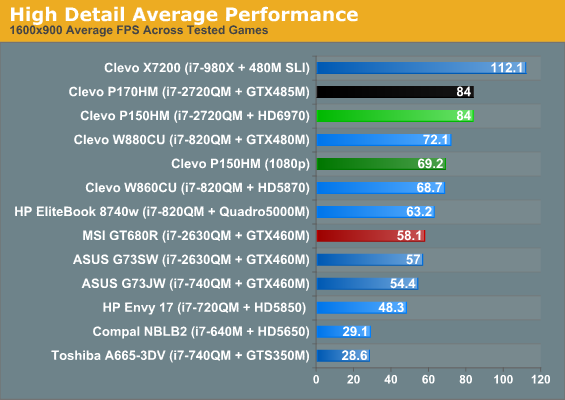 High Detail Average Performance