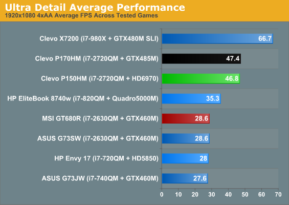 Ultra Detail Average Performance