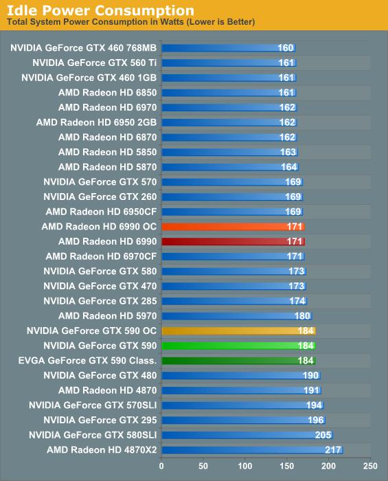 Power, Temperature, & Noise - NVIDIA's GeForce GTX 590
