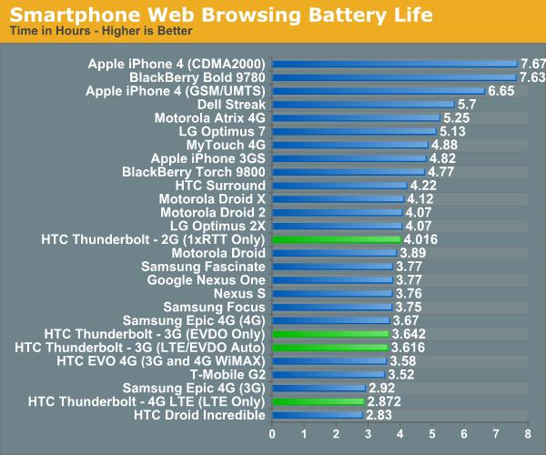 Smartphone Web Browsing Battery Life