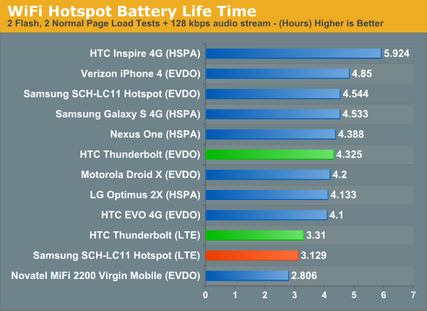 WiFi Hotspot Battery Life Time