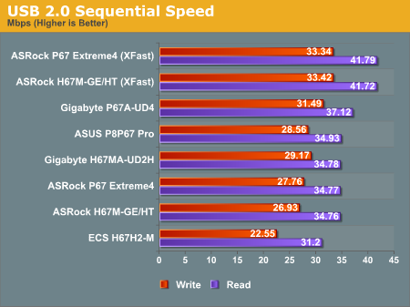 USB 2.0 Sequential Speed