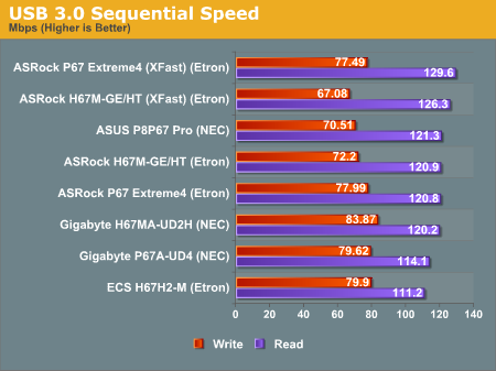 USB 3.0 Sequential Speed