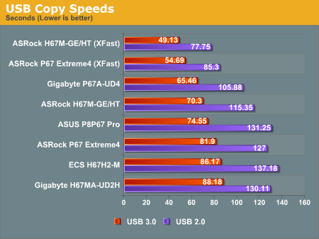 USB Copy Speeds