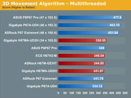 3D Movement Algorithm - Multithreaded
