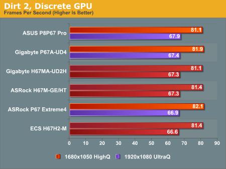 Dirt 2, Discrete GPU