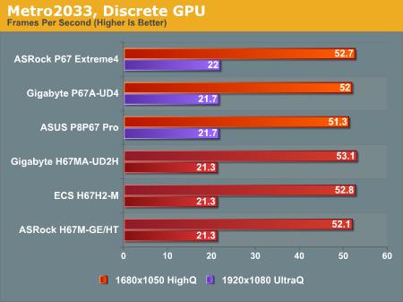 Metro2033, Discrete GPU