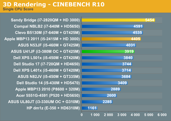 3D Rendering - CINEBENCH R10